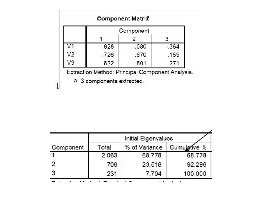 Exemplo 3 - Aplicação em campos espaciais Variáveis: série histórica de precipitação (acumulado em pentadas) 1979 a 2010 (=2336 pêntadas) Fonte: GPCP (Adler et al., 2003) Disposição: grade regular na America do Sul (60S a10N ; 90W a 30W ) com 24 pontos em x, 28 pontos em y, 2336 pontos em t Cada ponto é uma variável (no total p=24x28 = 672 variáveis), e cada um é uma série temporal com n=2336 eventos, ou seja, Climatologia II - ACA226 (Iag/USP)