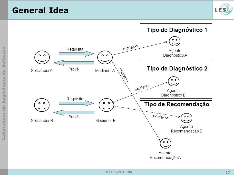 38 © LES/PUC-Rio Architecture Application Mediation Diagnosis Recommendation Artificial Intelligence Toolset DRP-MAS Reputation