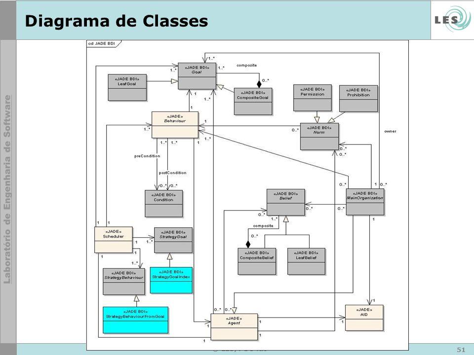 52 © LES/PUC-Rio Diagrama de Classes (hot-frozen spots)