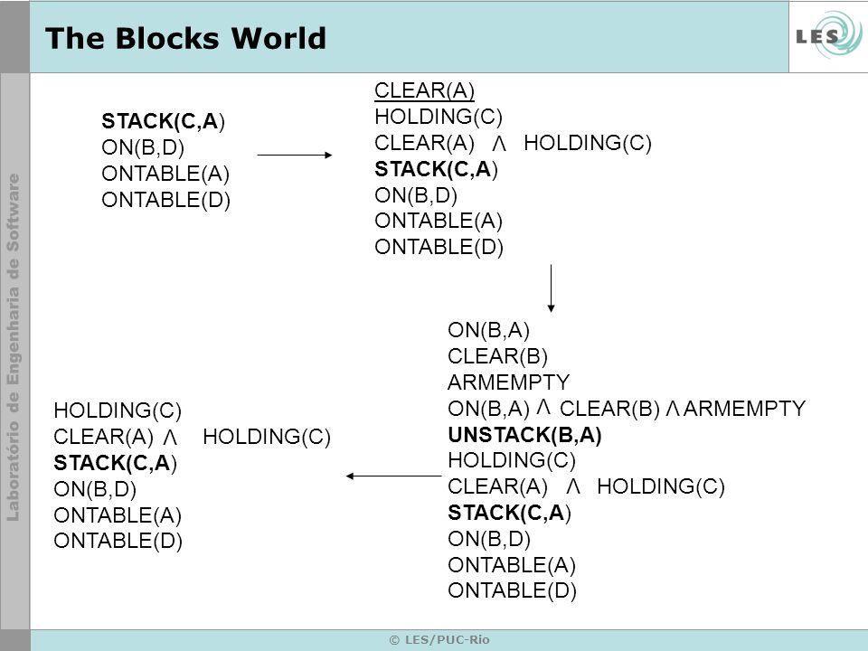© LES/PUC-Rio The Blocks World HOLDING(C) CLEAR(A) HOLDING(C) STACK(C,A) ON(B,D) ONTABLE(A) ONTABLE(D) V ONTABLE(C) CLEAR(C) ARMEMPTY PICKUP(C) CLEAR(A) HOLDING(C) STACK(C,A) ON(B,D) ONTABLE(A) ONTABLE(D) STACK(B,D) ONTABLE(C) CLEAR(C) ARMEMPTY PICKUP(C) CLEAR(A) HOLDING(C) STACK(C,A) ON(B,D) ONTABLE(A) ONTABLE(D) UNSTACK(B,A) STACK(B,D) PICKUP(C) STACK(C,A)