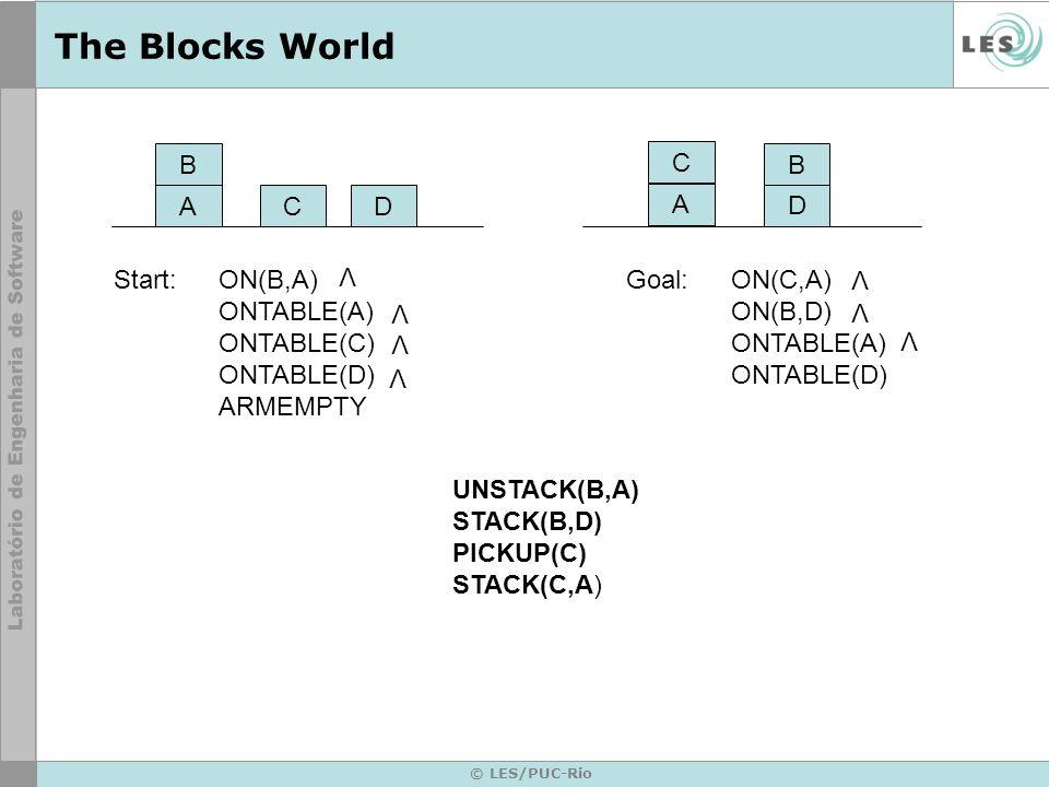 © LES/PUC-Rio The Blocks World ON(A,B) ON(B,C) CLEAR(B) HOLDING(A) ON(B,C) CLEAR(C) HOLDING(B) ON(A,B) ON(x,B) CLEAR(X) ARMEMPTY CLEAR(A) ONTABLE(A) CLEAR(B)HOLDING(A) ON(A,x) CLEAR(A) ARMEMPTY CLEAR(B) CLEAR(C) HOLDING(B) CLEAR(B) HOLGIN(A) ON(B,C) STACK(A,B) STACK(B,C) UNSTACK(A,x) PICKUP(A) UNSTACK(x, B) STACK(B,C)...