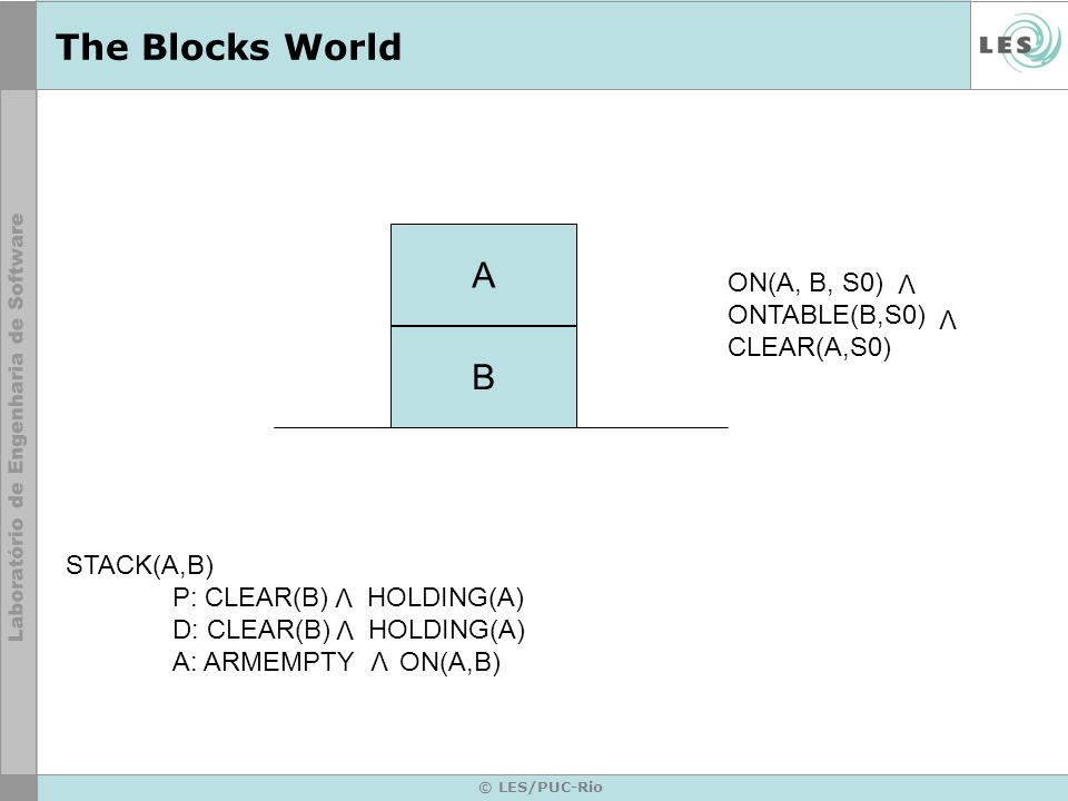 © LES/PUC-Rio The Blocks World Estado inicial Estado objetivo Conjunto de passos que levam o estado inicial ao estado objetivo