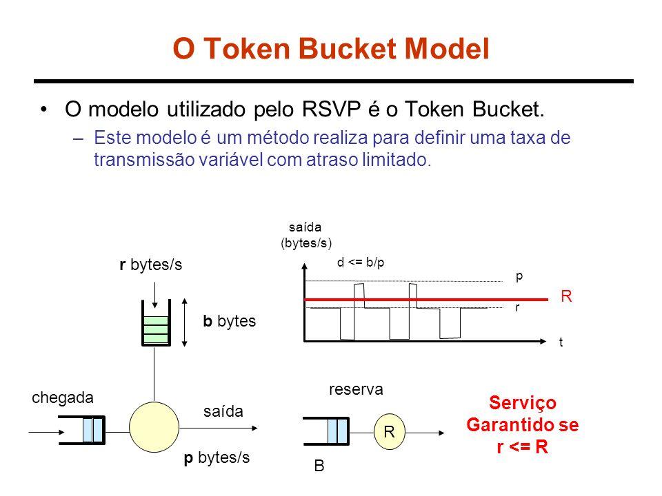 Tspec Assumindo o Token Bucket Model, Tspec é definido da seguinte forma: –r - taxa média em bytes/s Taxa de longo prazo: 1 a 40 terabytes/s –b - tamanho do bucket (em bytes) Taxa momentânea: 1 a 250 gigabytes –p - taxa de pico –m - tamanho mínimo do pacote (pacotes menores que esse valor são contados como m bytes) –M - MTU (tamanho máximo do pacote) Regra: seja T o tráfego total pelo fluxo num período T: –T < rT + b