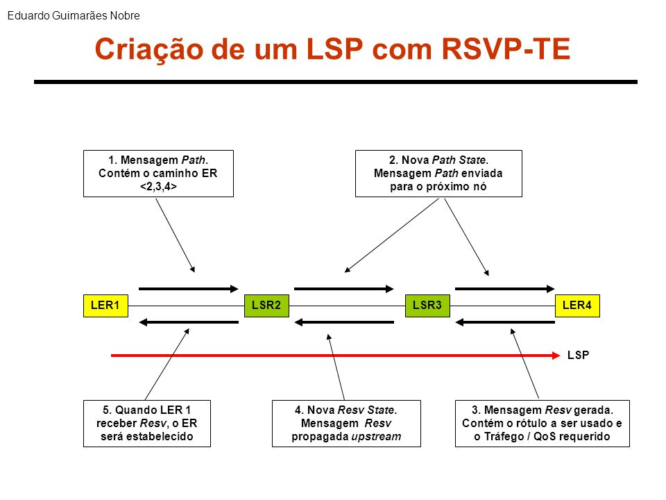 Conclusão O IETF deseconraja a utilização do CR-LDP, sendo que o protocolo é considerado apenas um padrão proposto.