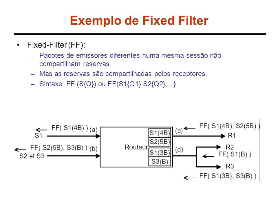 Exemplo de Shared Explicit Shared-Explicit (SE): –A reserva é propagada para todas as fontes no valor máximo feito por cada receptor.