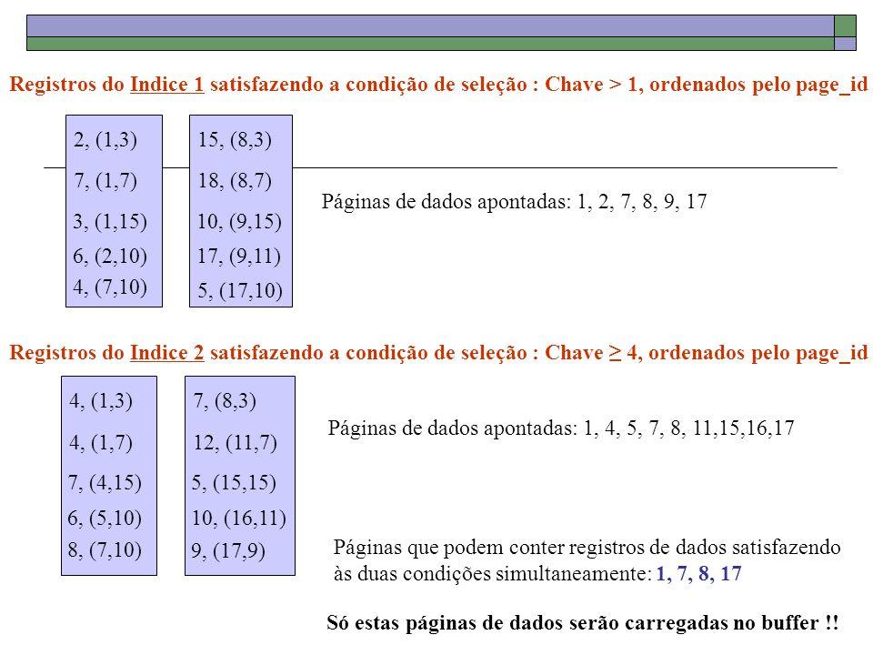 Exemplo Condição: day 35 Usando B+tree em day recupera-se o conjunto das entradas E1 com day < 8/9/2002 Usando um indice Hash em R.id recupera-se o conjunto de entradas E2 com R.id = 5 Ordena-se cada conjunto de entradas pelo page-ids Considera-se a intersecção das entradas pelos rids ε E1 e ε E2 então e entram na intersecção Recupera-se as tuplas do banco de dadas, através das entradas contidas na intersecção.