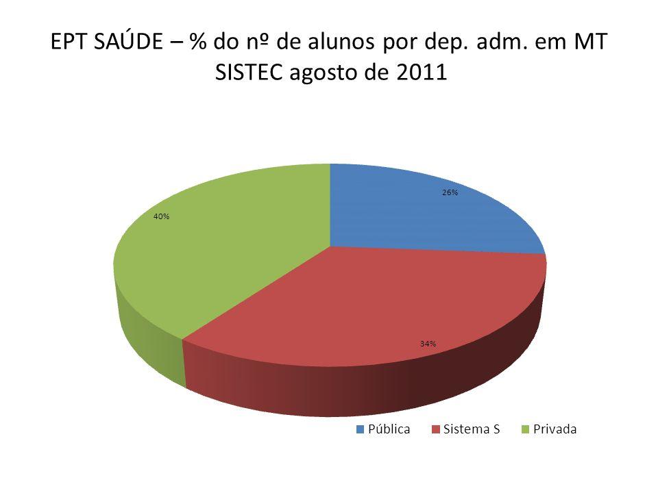 EPT SAÚDE - nº de alunos por curso em MT SISTEC agosto de 2011