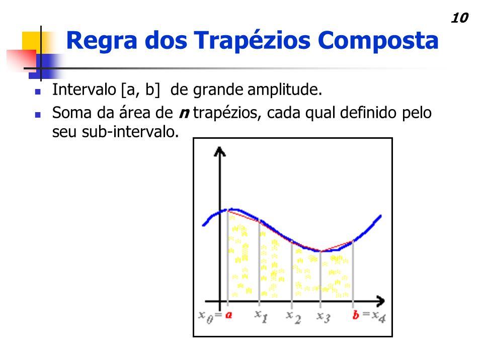 11 Fórmula: Só os termos f(x 0 ) e f(x n ) não se repetem, assim, esta fórmula pode ser simplificada em: Regra dos Trapézios Composta