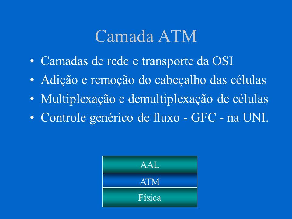 Conexões ATM Forma como são estabelecidas: –Virtuais Permanentes PVCs –Virtuais Chaveadas SVCs Número de usuários finais: –Conexões Ponto a Ponto –Conexões Ponto para Multiponto.