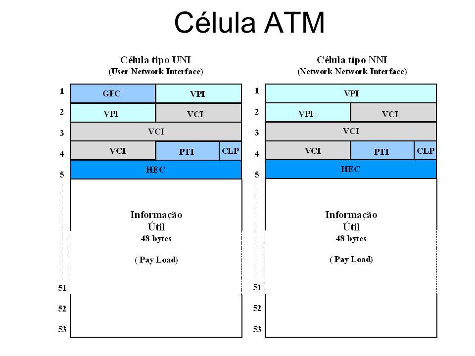Definição dos Cabeçalhos Cabeçalho da camada ATM na UNI.