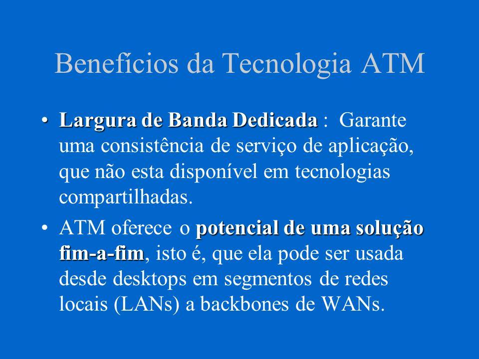 Benefícios da Tecnologia ATM Se ATM é tão significativa devemos responder : –O que exatamente ela é .