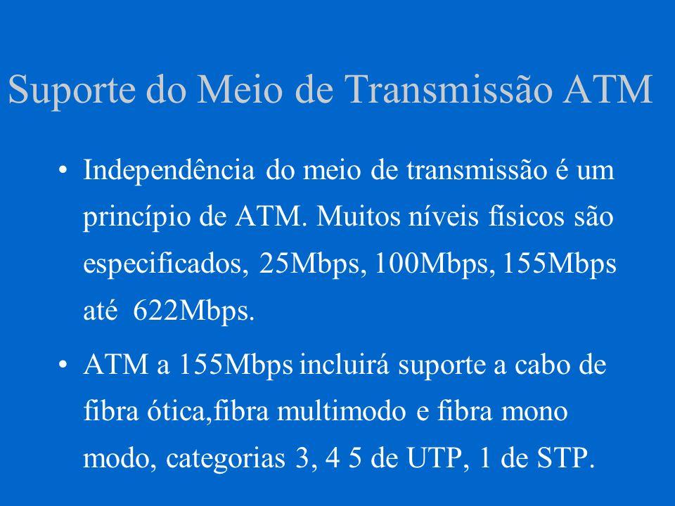 Interface Física de WANs Interfaces físicas a 155Mbps de WANs para a rede pública são baseada no SONET (Synchronous Optical Network).