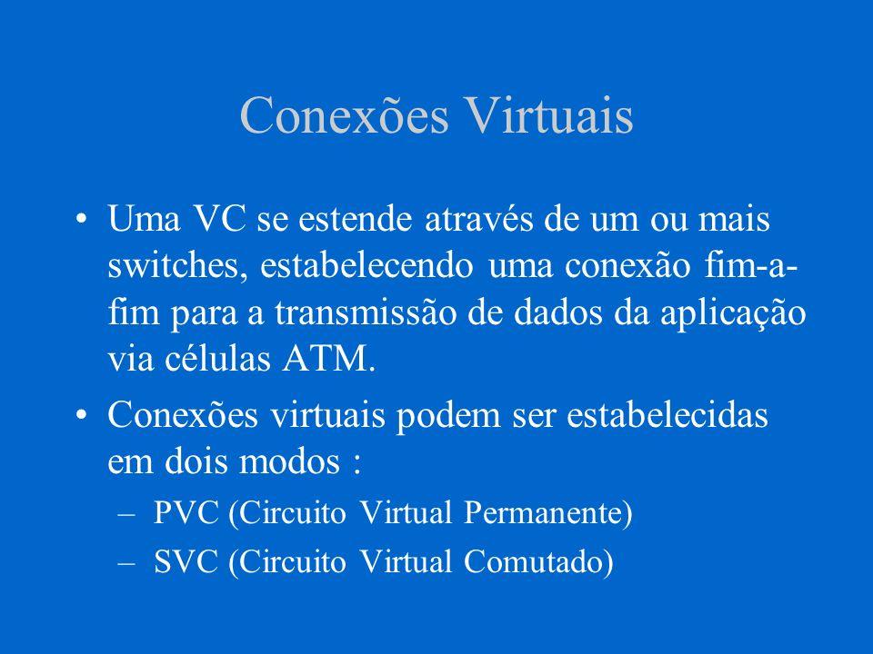 Conexões Virtuais PVC - Pode ser manualmente configurado por um gerenciador de rede.