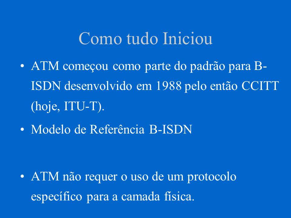 Como tudo Iniciou O ITU-T está correntemente formalizando os padrões para ATM.