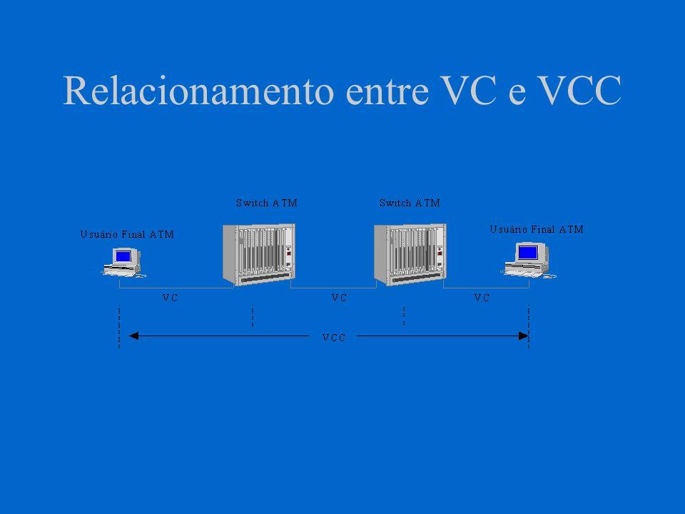 Caminhos Virtuais - VP Grupo de canais virtuais Cada VC associado a um VP Conexão de caminho virtual -VPC Identificador de caminho virtual - VPI