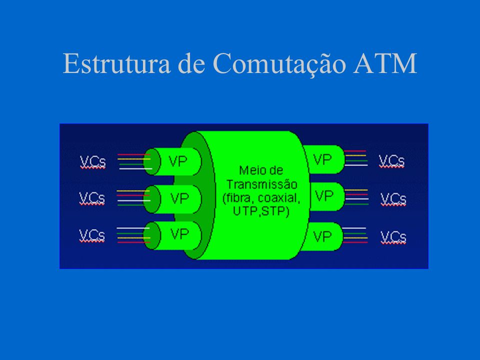 Roteamento de células Troca de identificadores (label swapping) Em cada comutador existe uma tabela de roteamento que relaciona identificador e porta O comutador atualiza o rótulo da célula e transmite pela porta de saída