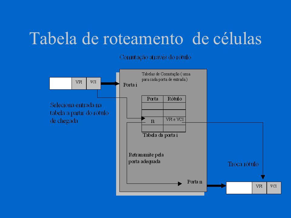Exemplo de Comutação de Células P1 P2 P3 P4 P3 P2 P1 VPI = 3 VCI = 8 VPI = 5 VCI =1 VPI =3 VCI = 6 VPI =0 VCI = 1 ENTRADA SAÍDA PORTA VPI VCI 151 4 36 2 7 10 1 2 12 138 2 01 329 3 62