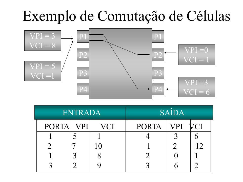 Vantagens de uso de VPs e VCs Arquitetura de rede mais simplificada Redução no tempo de processamento e estabelecimento de conexão Serviços de rede melhorados.