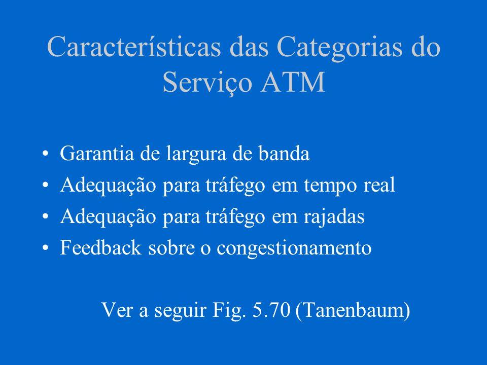 LAN Emulation Principal obstáculo na aceitação ampla de ATM no contexto das LANs atuais é a integração dos protocolos existentes tais como Ethernet, TokenRing e FDDI.
