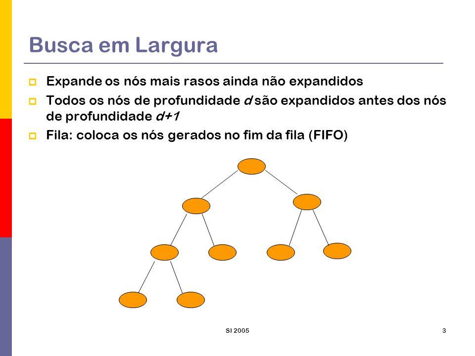 SI 20054 Busca em Largura Completude: Sim encontra o mais raso, se o fator de ramificação b é finito Otimalidade: Sim, se o custo do caminho for uma função não decrescente da profundidade do nó.