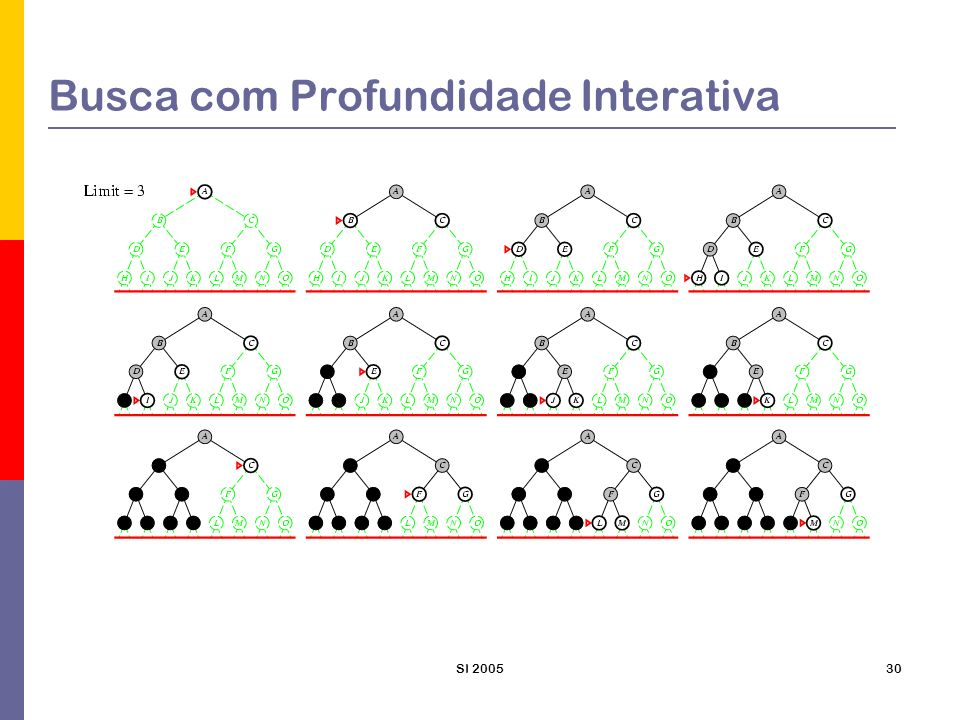 SI 200531 Busca com Profundidade Interativa Completude: Sim Otimalidade: Sim Tempo: O(b d ) – alguns nós podem ser gerados várias vezes.