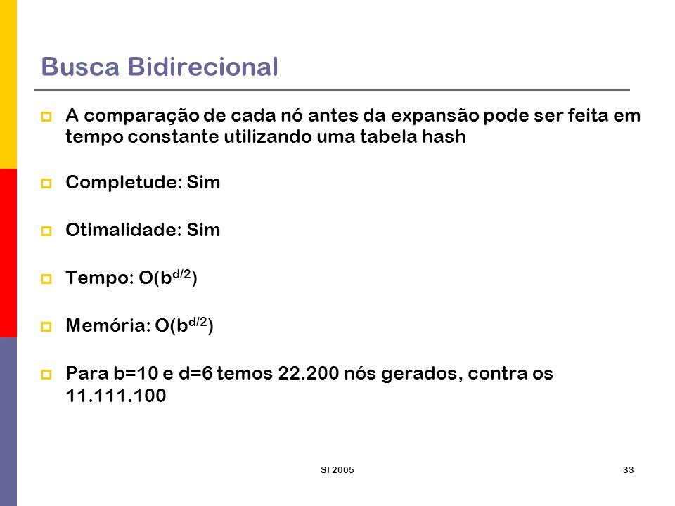 SI 200534 Comparação das Estratégias de Busca Sim 1,2 Sim 1 SimNãosim 1,2 sim 1 Completa .