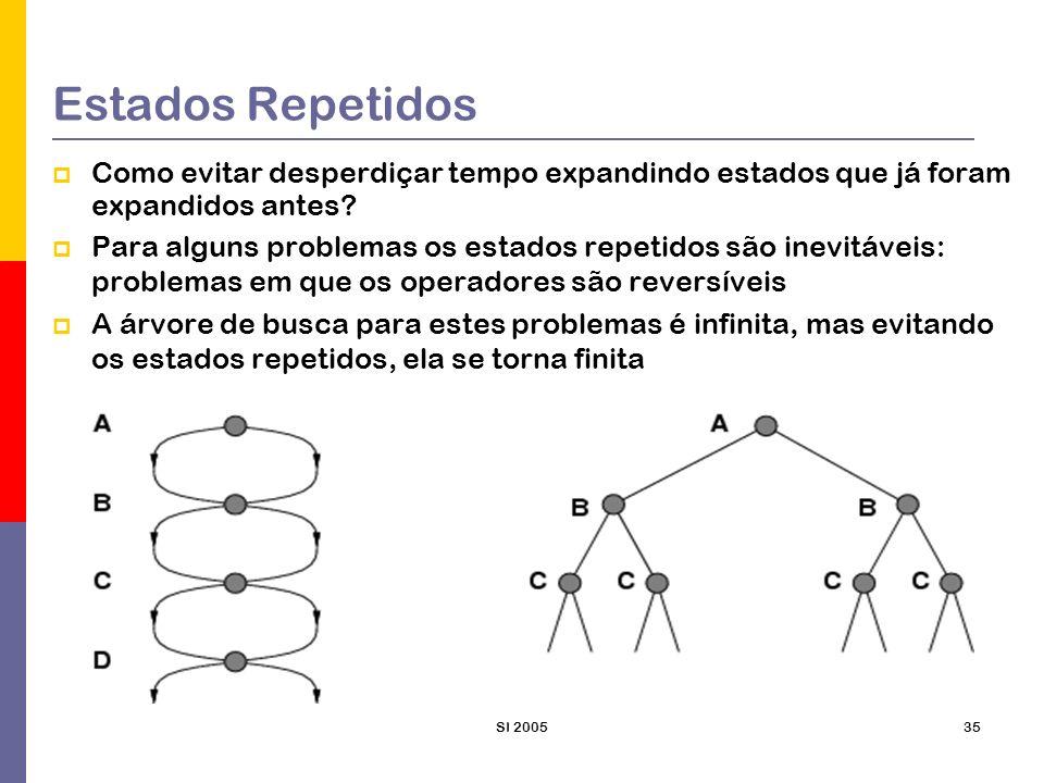 SI 200536 Estados Repetidos Se o espaço de estados for uma malha retangular, cada estado tem 4 sucessores A árvore de busca que inclui os estado repetidos tem 4 d folhas porém 2d 2 estados distintos Para d=20, isso seria 1 trilhão de nós, mas cerca e 800 estados distintos Estados repetidos podem fazer o problema solúvel se tornar insolúvel, se o algoritmo de busca não os detectar Para isso o algoritmo de busca em árvore pode ser modificado para incluir: Uma estrutura de dados = lista fechada – que contém os nós expandidos Os nós ainda não expandidos às vezes são chamados de lista aberta Se o nó atual corresponder a um nó da lista fechada, ele não será expandido Este algoritmo de BUSCA-EM-GRAFO ém muito mais eficiente do que BUSCA-EM-ARVORE