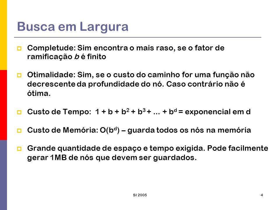 SI 20055 Analisando a busca em largura Para um fator de ramificação b=10, e supondo que 1000 nós podem ser gerados por segundo, temos: profundidadenóstempomemória 211000,11 seg1 MB 4111.10011 seg106 MB 610 7 19 min10 GB 810 9 31 horas1 TeraB 1010 1 129 dias101 TeraB 1210 13 35 anos10 PentaB 1410 15 3.523 anos1 exaB Requisitos de memória são problemas maiores do que o tempo de execução Problemas de busca de complexidade exponencial não podem ser resolvidos por métodos sem informação (exceto os menores)