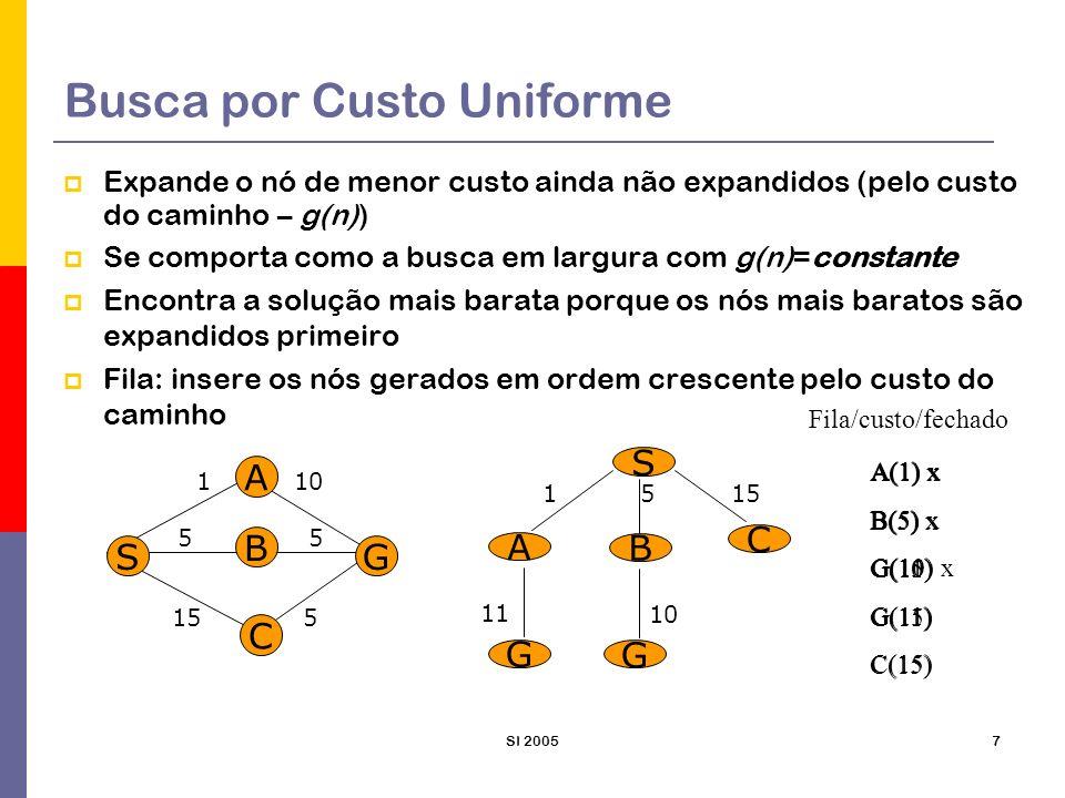 SI 20058 Busca por Custo Uniforme Completude: Sim, se nenhum operador tiver custo negativo Custo Tempo: quantidade de nós com g <= custo da solução ótima Custo Memória: quantidade de nós com g <= custo da solução ótima Otimalidade: Sim.