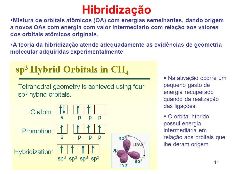 12 Orbitais híbrido sp3 CH 4