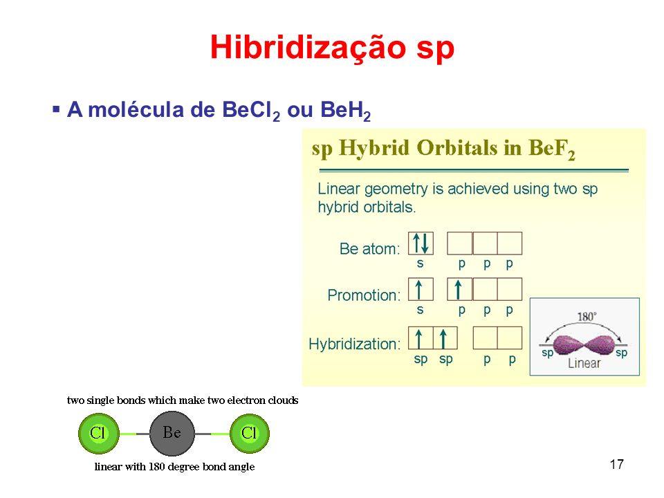 18 Orbitais híbridos sp BeCl 2