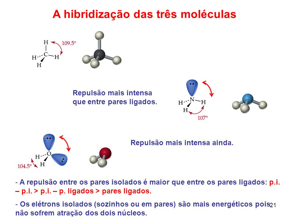 22 Regras de hibridização 1.Fusão de OAs de um único átomo; 2.São fundidos orbitais com energias semelhantes; 3.O número de OAs misturados é igual ao número de híbridos formados; 4.A distribuição dos elétrons nos híbridos é feita após os mesmos serem misturados (elétrons não são misturados); 5.Os híbridos diferem entre si na orientação no espaço e possuem energias semelhantes; 6.OAs s comunicam apenas tamanho aos híbridos; 7.As propriedades direcionais dos híbridos são conferidas pelos OAs que são direcionais; 8.A hibridização a ser adotada pelo átomo dependerá da geometria da molécula da qual o mesmo participará.