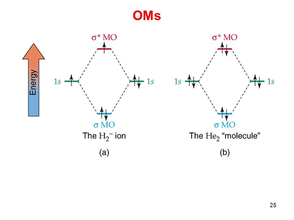 26 OMs A combinação de dois OAs dá origem a dois OMs: OML - com menor energia que os OAs de origem.