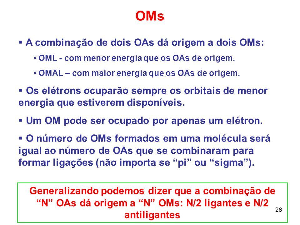 27 OMs Orbitais moleculares p – ligantes e antiligantes