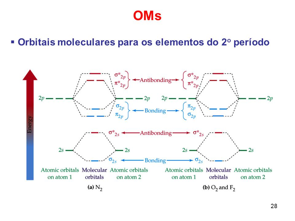 29 OMs Orbitais moleculares para os elementos do 2 o período A teoria dos OMs pode prever propriedades magnéticas