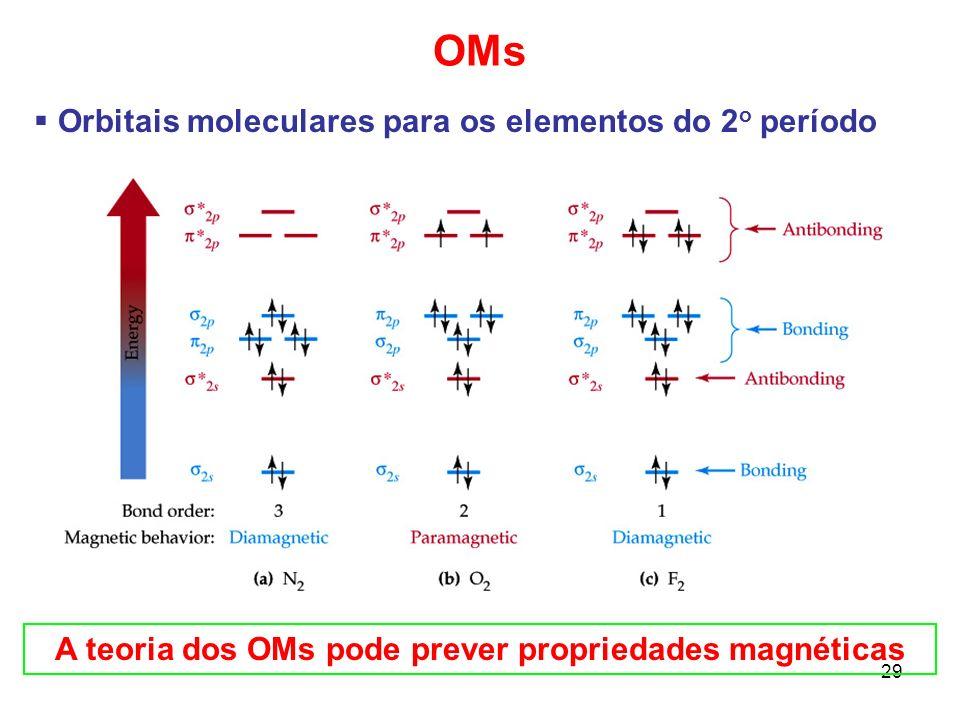 30 Teoria dos orbitais moleculares 1.Conte o número de OAs de valência dos átomos envolvidos na ligação.