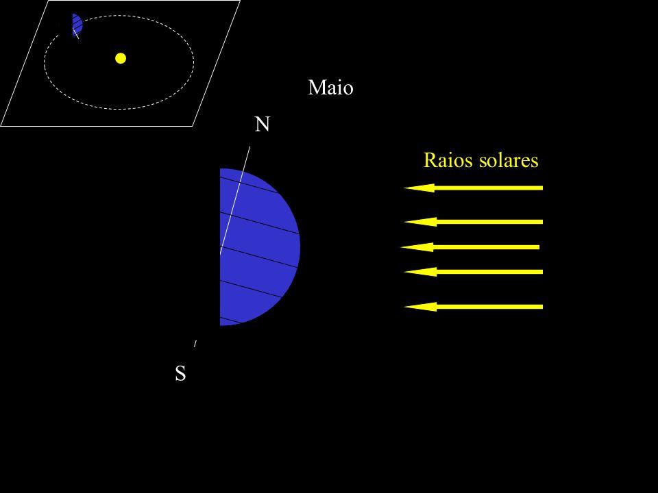 Junho (Solstício) Raios solares N S