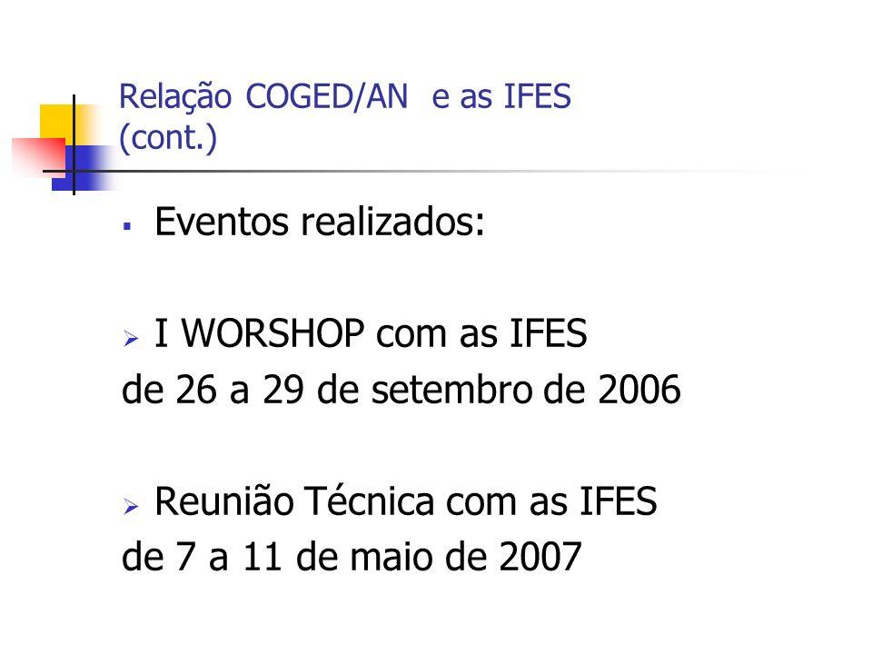 I WORKSHOP AN/IFES (26 a 29/09/2006) Objetivos: sensibilizar os participantes para a importância das atividades de gestão de documentos discutir propostas de revisão, ampliação e atualização do Código de Classificação e Tabela de Temporalidade e Destinação de Documentos: atividades-fim da UFPB incluir as IFES no Censo de Arquivos Brasileiros: Públicos e Privados Convidadas 55 IFES Participantes 30 IFES + 1 IES (estadual) (com 45 técnicos representantes)