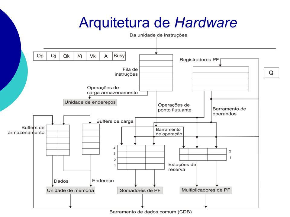 Algoritmo de Tomasulo Execução do algoritmo EmitirFim execGravar DIV.D F0, F1, F2 1 SUB.D F5, F0, F3 ADD.D F0, F2, F4 MULT.D F6, F7, F8 ADD.D F7, F2, F4 Ciclo 1