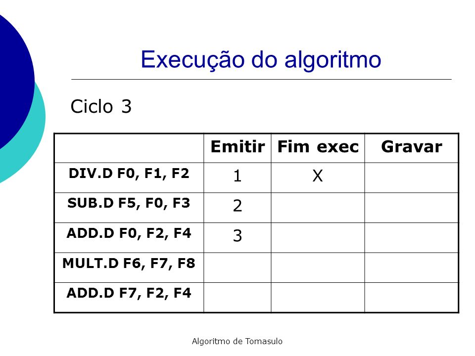 Algoritmo de Tomasulo Execução do algoritmo EmitirFim execGravar DIV.D F0, F1, F2 1X SUB.D F5, F0, F3 2 ADD.D F0, F2, F4 3X MULT.D F6, F7, F8 4 ADD.D F7, F2, F4 Ciclo 4