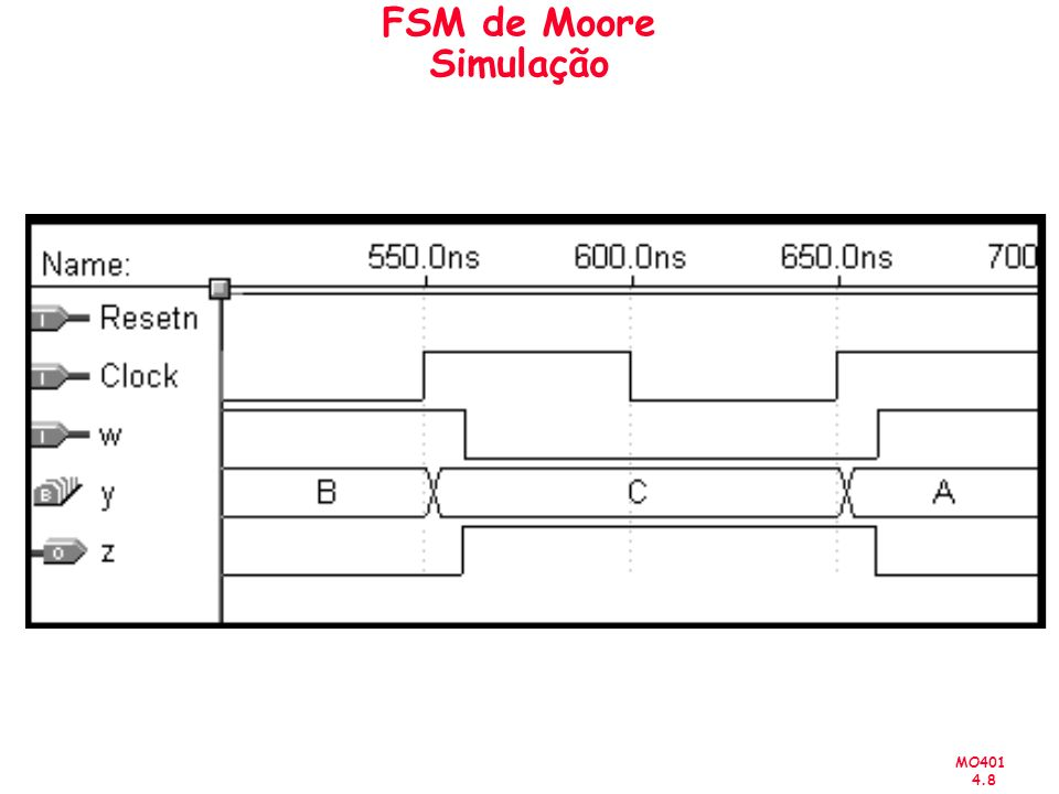 MO401 4.9 FSM de Moore Codificação Alternativa USE ieee.std_logic_1164.all ; ENTITY simple IS PORT (Clock, Resetn, w : IN STD_LOGIC ; z : OUT STD_LOGIC ) ; END simple ; ARCHITECTURE Behavior OF simple IS TYPE State_type IS (A, B, C) ; SIGNAL y_present, y_next : State_type ;
