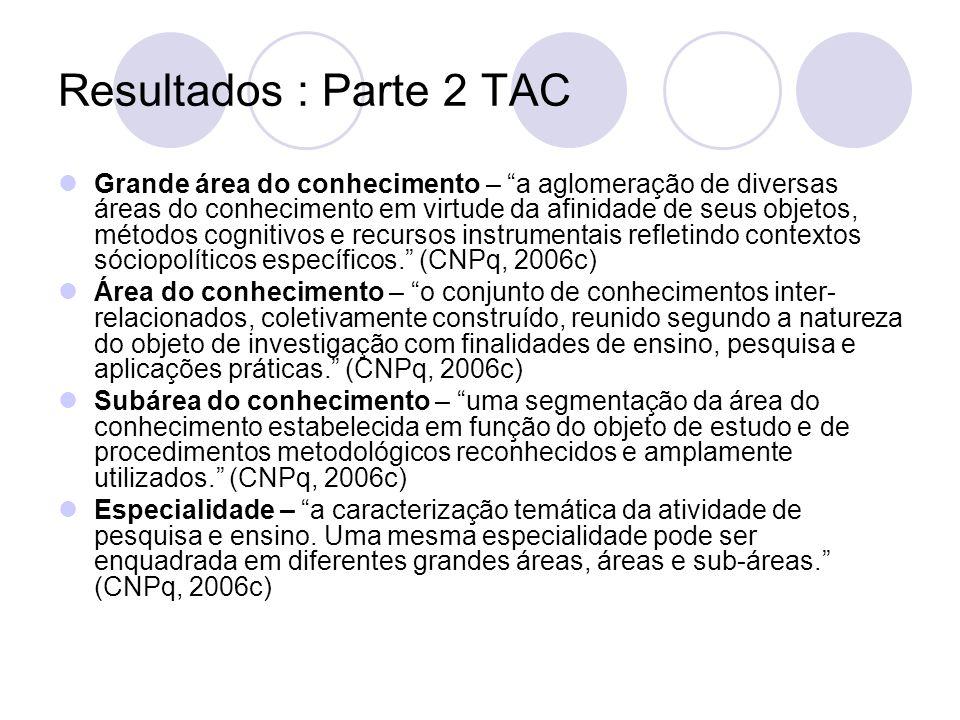 Resultados : Parte 2 TAC 6.00.00.00-7 Ciências Sociais Aplicadas 6.07.00.00-9 Ciência da Informação 6.07.01.00-5 Teoria da Informação 6.07.01.01-3 Teoria Geral da Informação 6.07.01.02-1 Processos da Comunicação 6.07.01.03-0 Representação da Informação 6.07.02.00-1 Biblioteconomia 6.07.02.01-0 Teoria da Classificação 6.07.02.02-8 Métodos Quantitativos.