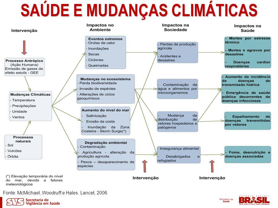 AVANÇOS E RESULTADOS 2007 - Oficina sobre mudanças climáticas globais, produção e propagação de doenças - 7ª EXPOEPI; 2008 - Seminário na Amazônia - Dia Mundial da Saúde - Rio Branco/AC; - Participação na Oficina Regional América Latina e Caribe sobre Saúde e Mudança do Clima; - Oficina Pan-Amazônica de Saúde Ambiental – OTCA; - Projeto BID/OTCA; -Workshop sobre Mudanças Climáticas e Impactos à Saúde; 2009 -Oficina do Observatório de Clima e Saúde.