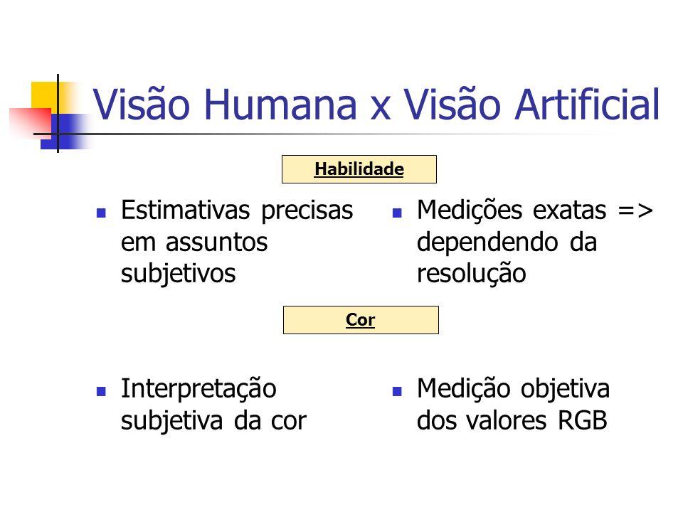 Visão Humana x Visão Artificial Adapta-se a diferentes condições de luminosidade, textura da superfície do objeto e distância do objeto Sensível a essas variações Sensibilidade