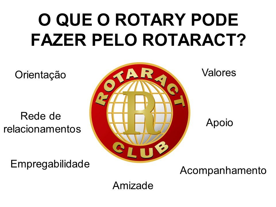 ROTARACT HOJE 7 CLUBES 3 CLUBES NA GRANDE VITÓRIA 1 CLUBE NO SUL 42 SÓCIOS 3 CLUBES NO NORTE