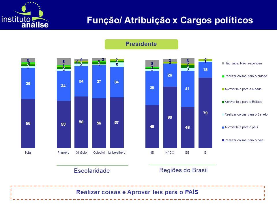 [ 11 ] Brasileiros consideram importante a Câmara dos Deputados e o Senado para o aperfeiçoamento das leis Metade dos brasileiros acha importante a existência do Senado e da Câmara dos Deputados para que as leis sejam aperfeiçoadas.