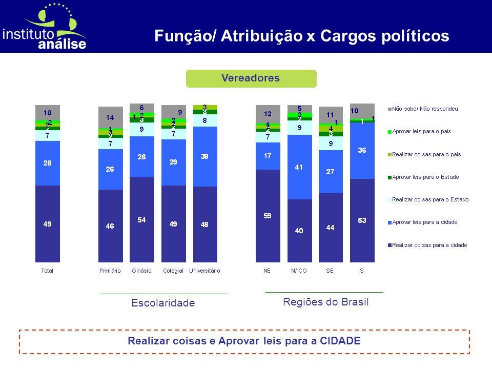 [ 5 ] Deputados Estaduais Função/ Atribuição x Cargos políticos Escolaridade Regiões do Brasil Realizar coisas e Aprovar leis para o ESTADO