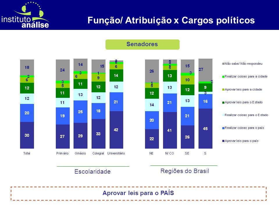 [ 7 ] Deputados Federais Função/ Atribuição x Cargos políticos Escolaridade Regiões do Brasil Muitas dúvidas, mas aprovar leis para o PAÍS e aprovar leis para o ESTADO são as principais.