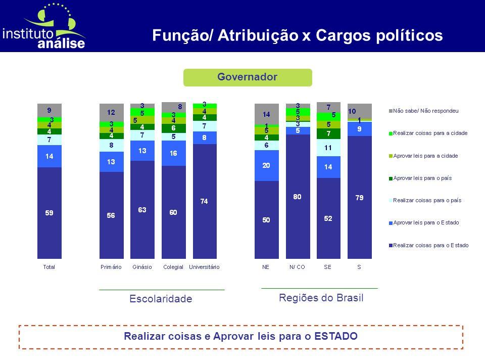 [ 10 ] Presidente Função/ Atribuição x Cargos políticos Escolaridade Regiões do Brasil Realizar coisas e Aprovar leis para o PAÍS