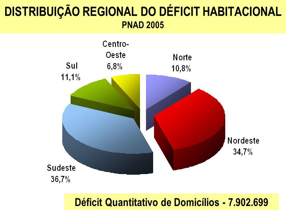 DISTRIBUIÇÃO REGIONAL DOS DOMICÍLIOS EM FAVELAS PNAD 2005 Total de Domicílios em Favelas - 1.956.331